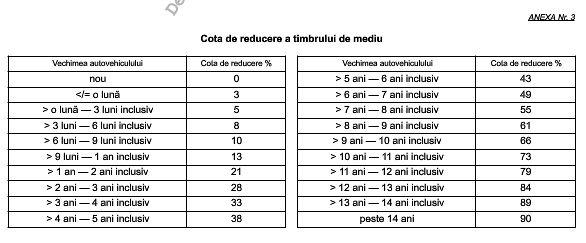 Variabile utile pentru calcul